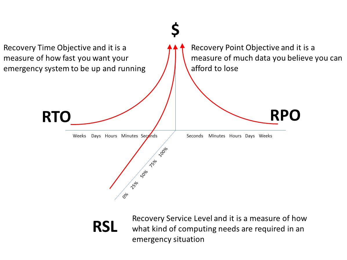 picture-for-rto-rpo2